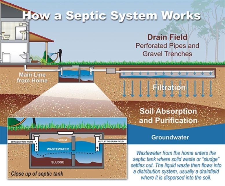 Blue fumes for Design septic system